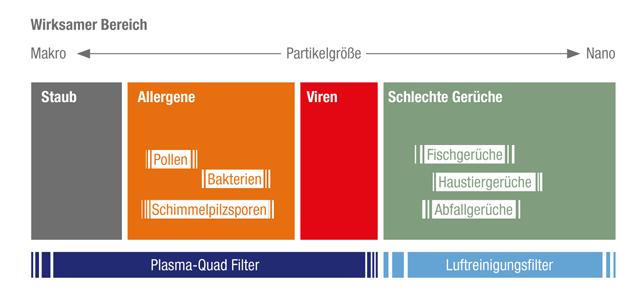 Filterbereiche